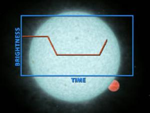 Diagram of Spitzer planet find