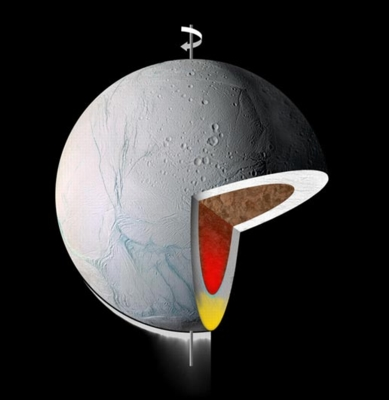 Enceladus roll diagram