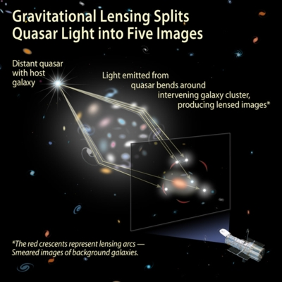 Gravitational lensing of a quasar
