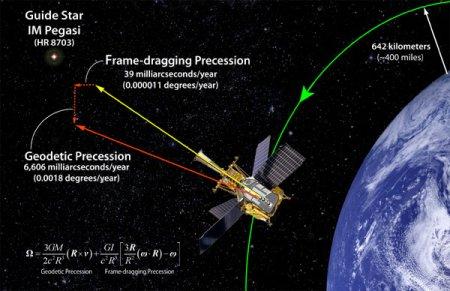 Gravity Probe B Studies General Relativity