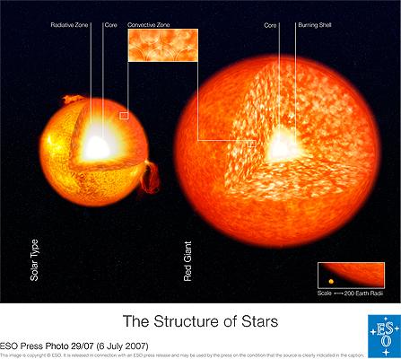 Stellar structure