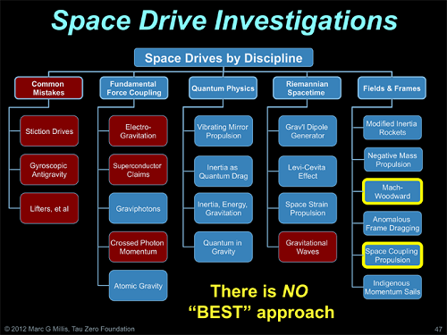 Millis_Space-Drive-Investigations