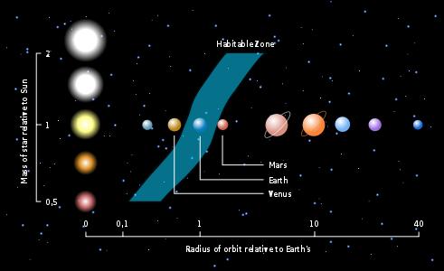491px-Habitable_zone-en_svg