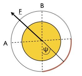 Shkadov_diagram