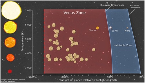 Habitable Zone Venus Shows The Habitable Zone