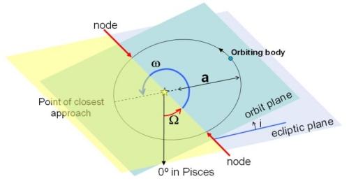orbitalelements