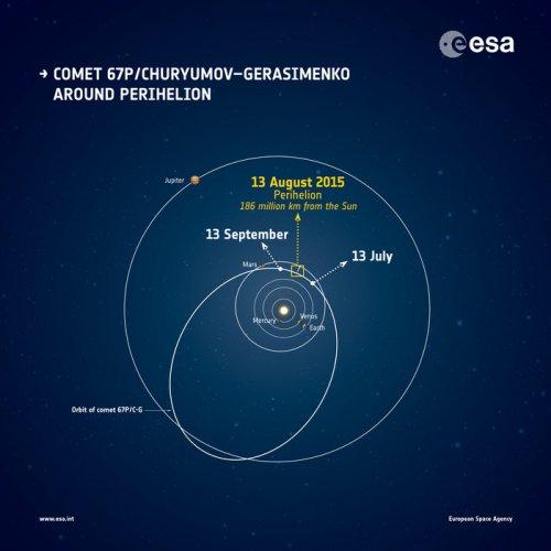 Comet_around_perihelion_node_full_image_2