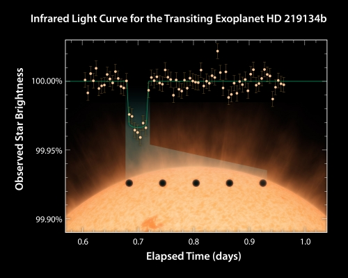 HD219134_Light_Curve