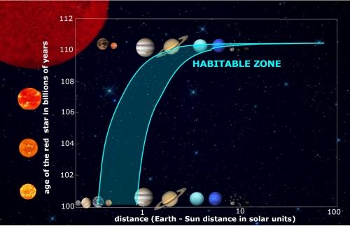 Habitable Zone as Giant