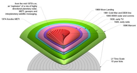 04-2-minkowski-earth-civ-object-121-years