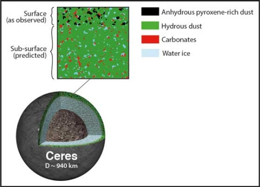 Observations of ceres