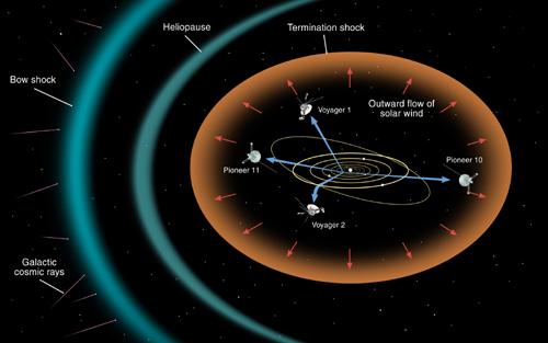 New Work on NASA Interstellar Probe