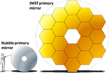 Hubble and JWST mirrors
