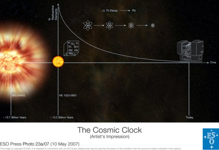 Diagram of the cosmic clock