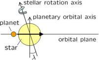 Orbital spin alignment