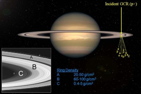 Antiparticle production near Saturn