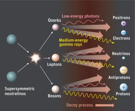 Dark matter chart