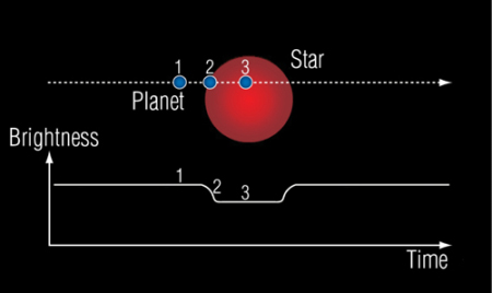 earths beyond earth little known facts about extrasolar planets It was the smallest known extrasolar planet around a main  sizes of the earth and gliese 581c,  planets xi super-earths.