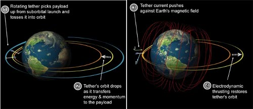 Asteroid Deflection By Tether
