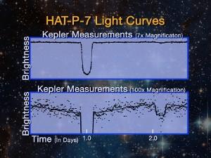 Kepler_hatp7