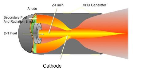 Z-Pinch: Powering Up Fusion in Huntsville