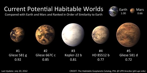Gl 581: The Case for Habitable Planets