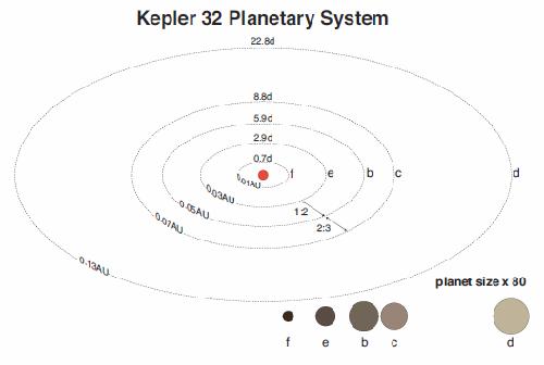 Kepler_32