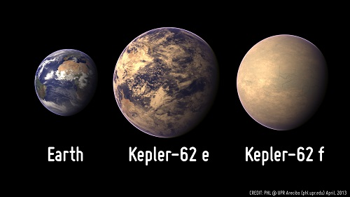 Thoughts on Kepler 62 and Habitability