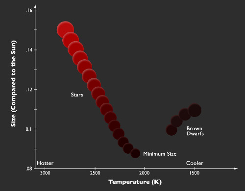 Brown Dwarfs at the Boundary