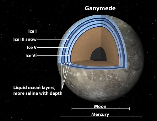 A Layered Ocean within Ganymede?
