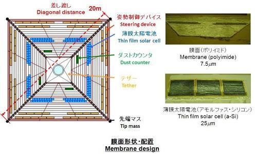 ikaros_panels