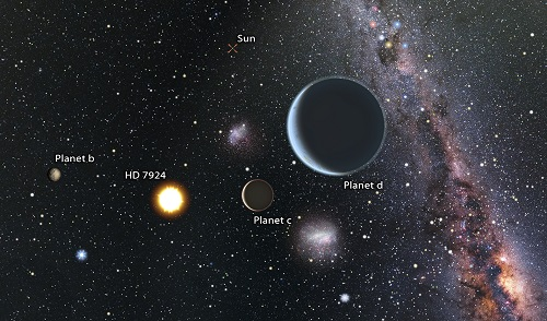The HD 7924 Planetary System