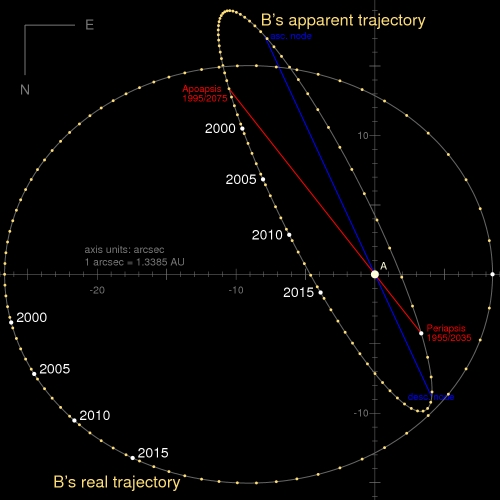 Orbit_Alpha_Centauri_AB_arcsec