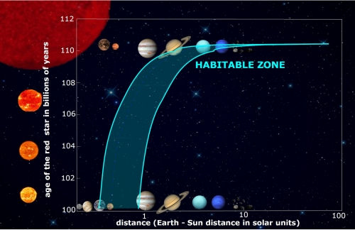 Habitable Zone as Giant