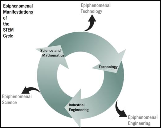 stem-cycle-epiphenomena-10