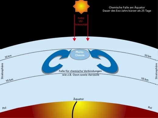 Ozone Problematic for Biosignature Detection