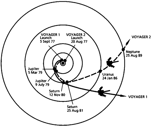 Voyager At Pluto Alternative Histories