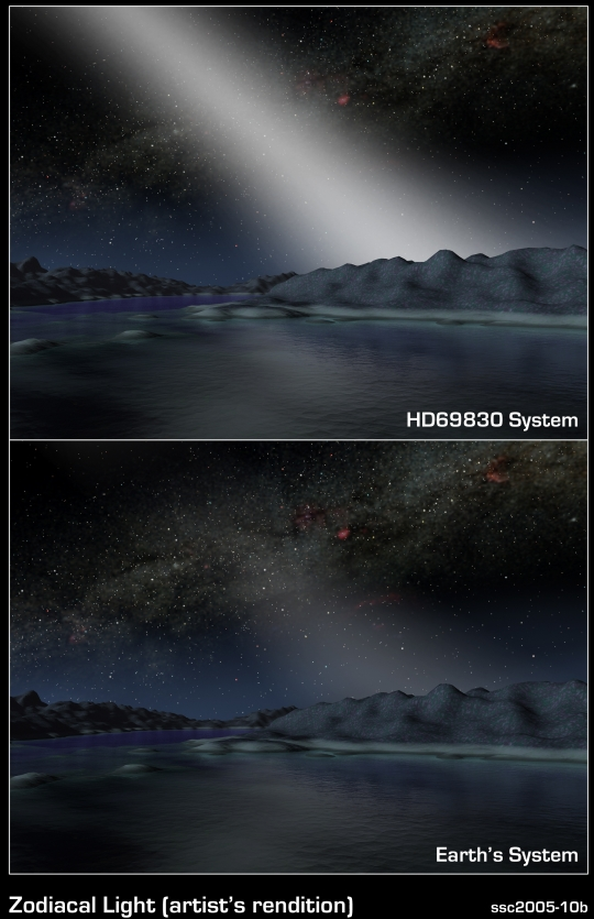 Exoplanets: The Interplanetary Dust Factor