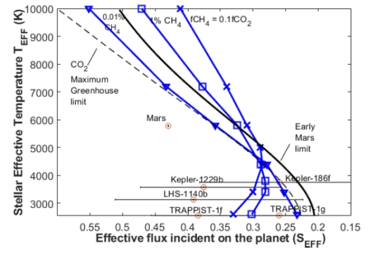 Stellar Effective Temperature Versus The Effective Stellar Flux (SEFF) For  The Outer Limits Of The Habitable Zone.
