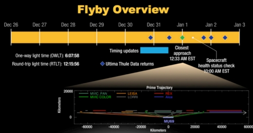 Ultima Thule Flyby Approaches