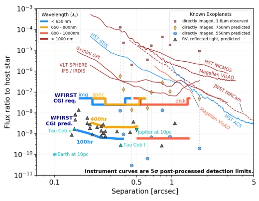 Exoplanet Imaging from Space: EXCEDE & Expectations