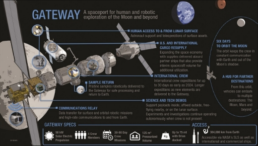 The Next Steps in Space