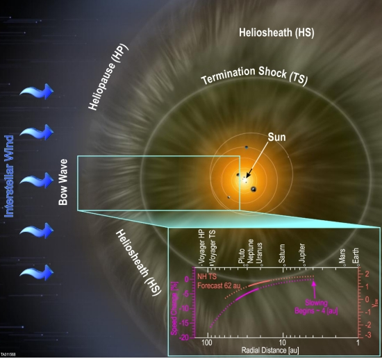 New Horizons: A Slowing Solar Wind Far from Earth